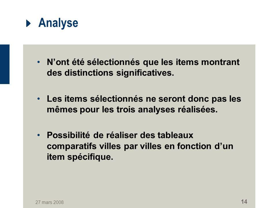 27 mars 2008 14 Analyse Nont été sélectionnés que les items montrant des distinctions significatives.