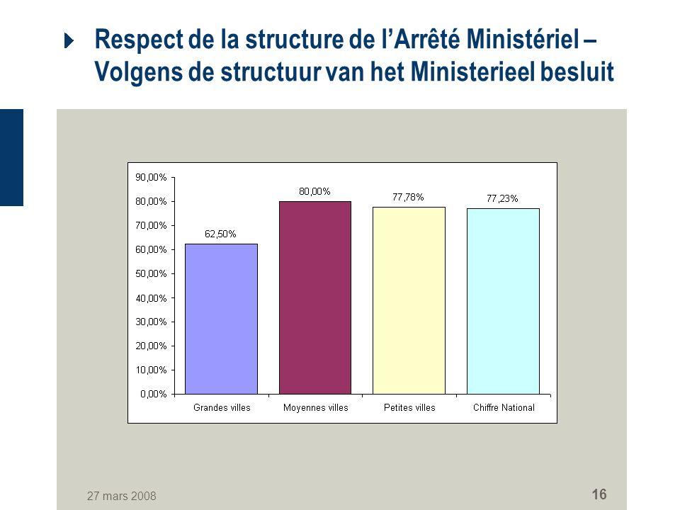 27 mars 2008 16 Respect de la structure de lArrêté Ministériel – Volgens de structuur van het Ministerieel besluit