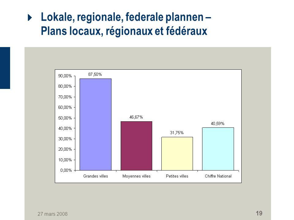 27 mars 2008 19 Lokale, regionale, federale plannen – Plans locaux, régionaux et fédéraux