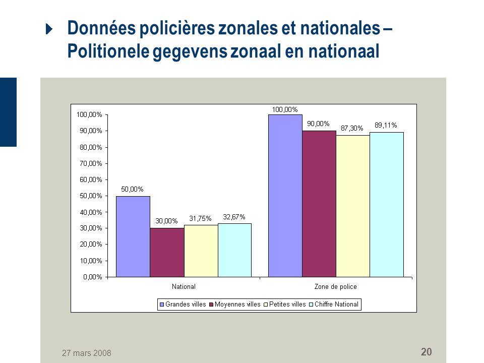 27 mars 2008 20 Données policières zonales et nationales – Politionele gegevens zonaal en nationaal