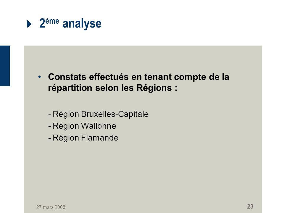 27 mars 2008 23 2 ème analyse Constats effectués en tenant compte de la répartition selon les Régions : -Région Bruxelles-Capitale -Région Wallonne -Région Flamande