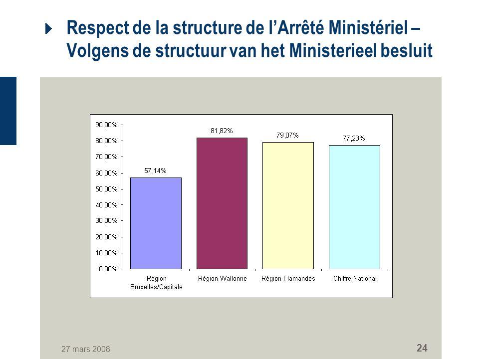 27 mars 2008 24 Respect de la structure de lArrêté Ministériel – Volgens de structuur van het Ministerieel besluit
