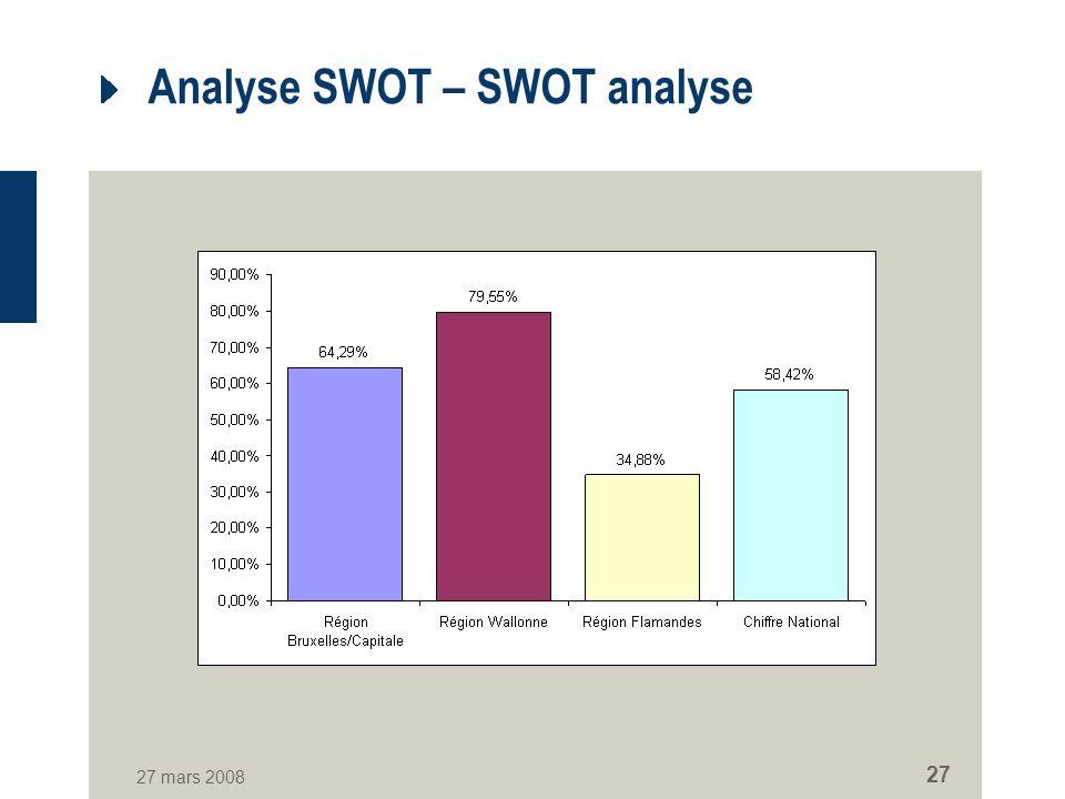 27 mars 2008 27 Analyse SWOT – SWOT analyse