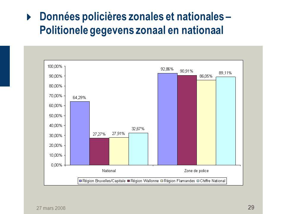27 mars 2008 29 Données policières zonales et nationales – Politionele gegevens zonaal en nationaal
