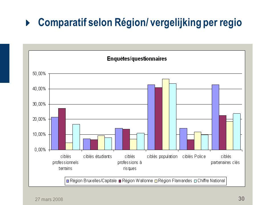 27 mars 2008 30 Comparatif selon Région/ vergelijking per regio