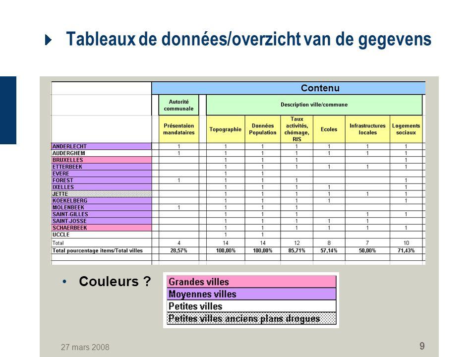 27 mars 2008 9 Tableaux de données/overzicht van de gegevens Couleurs ?
