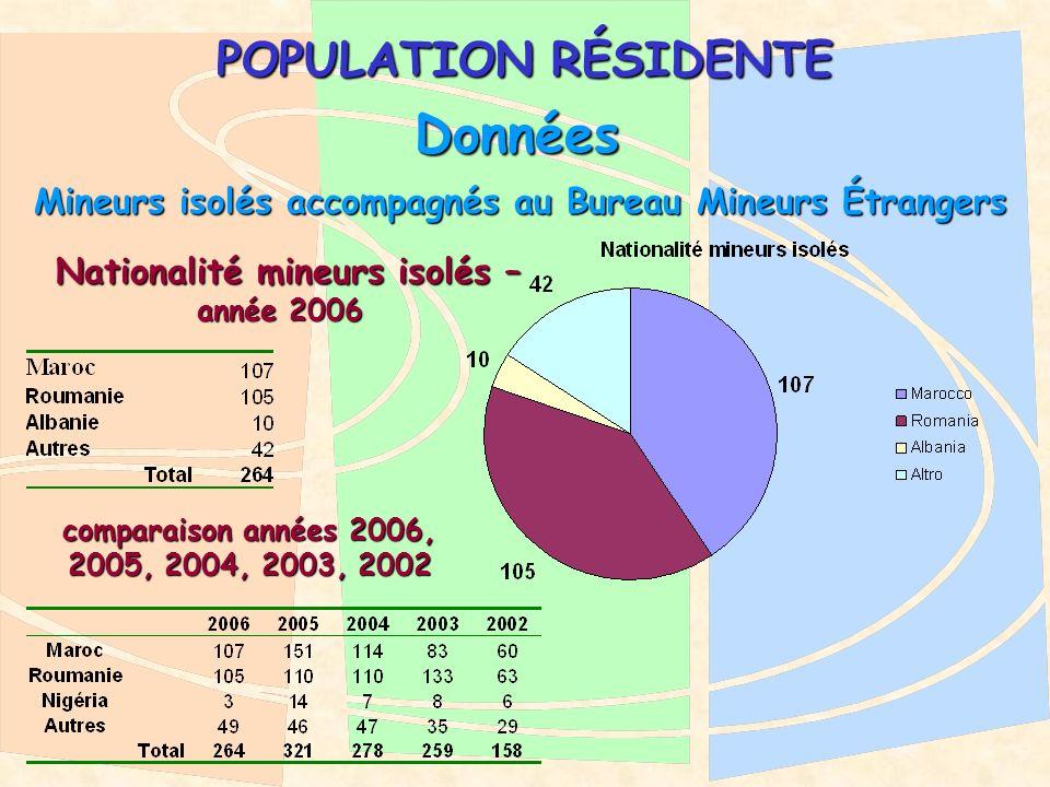 POPULATION RÉSIDENTE Données Mineurs isolés accompagnés au Bureau Mineurs Étrangers Nationalité mineurs isolés – Nationalité mineurs isolés – année 2006 comparaison années 2006, 2005, 2004, 2003, 2002