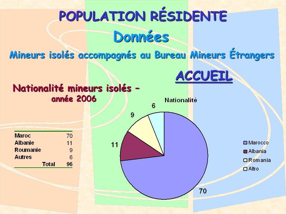 POPULATION RÉSIDENTE Données Mineurs isolés accompagnés au Bureau Mineurs Étrangers Nationalité mineurs isolés – Nationalité mineurs isolés – année 2006 ACCUEIL