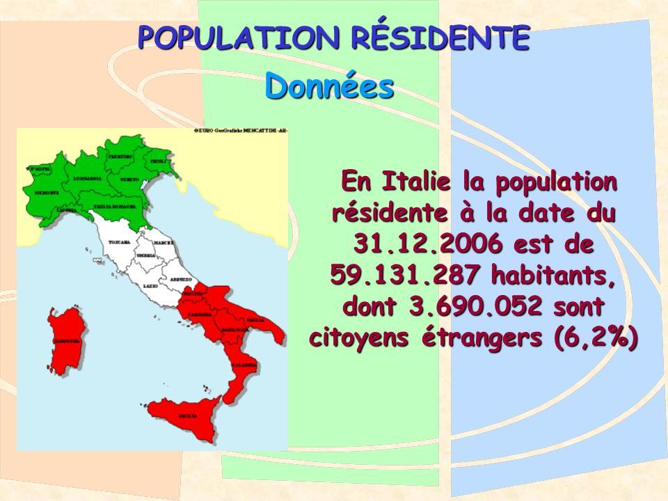 POPULATION RÉSIDENTE En Italie la population résidente à la date du 31.12.2006 est de 59.131.287 habitants, dont 3.690.052 sont citoyens étrangers (6,2%) En Italie la population résidente à la date du 31.12.2006 est de 59.131.287 habitants, dont 3.690.052 sont citoyens étrangers (6,2%) Données