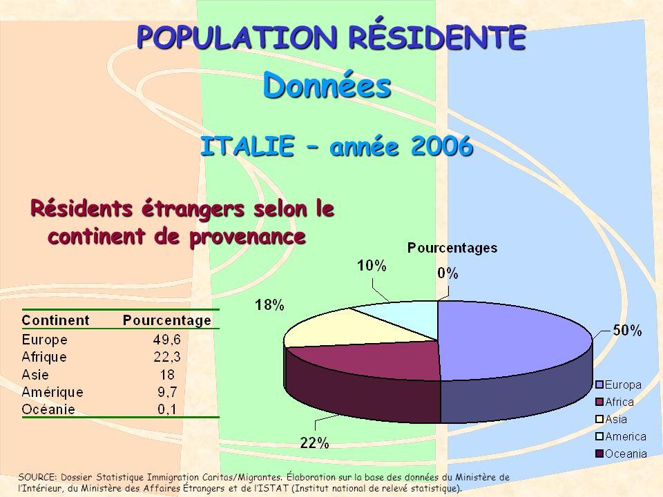 POPULATION RÉSIDENTE Données Résidents étrangers selon le continent de provenance Résidents étrangers selon le continent de provenance ITALIE – année 2006 ITALIE – année 2006 SOURCE: Dossier Statistique Immigration Caritas/Migrantes.