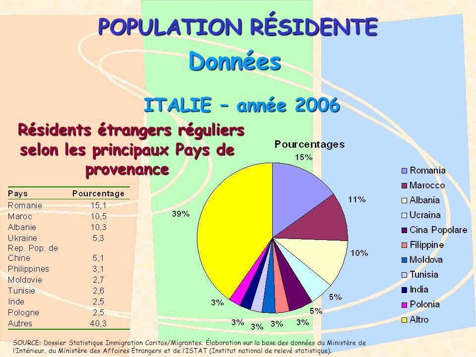 POPULATION RÉSIDENTE ITALIE – année 2006 ITALIE – année 2006 Données Résidents étrangers réguliers selon les principaux Pays de provenance Résidents étrangers réguliers selon les principaux Pays de provenance SOURCE: Dossier Statistique Immigration Caritas/Migrantes.