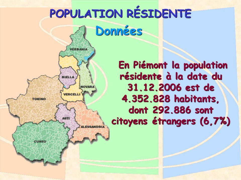 POPULATION RÉSIDENTE En Piémont la population résidente à la date du 31.12.2006 est de 4.352.828 habitants, dont 292.886 sont citoyens étrangers (6,7%) En Piémont la population résidente à la date du 31.12.2006 est de 4.352.828 habitants, dont 292.886 sont citoyens étrangers (6,7%) Données