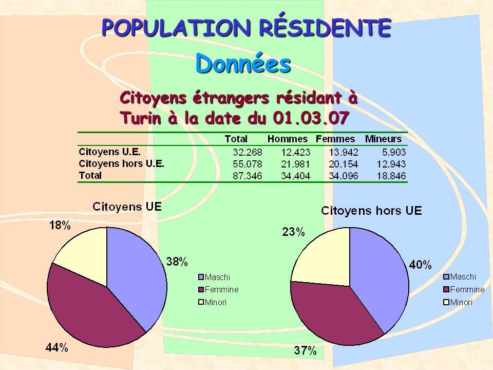POPULATION RÉSIDENTE Données Citoyens étrangers résidant à Turin à la date du 01.03.07 Citoyens étrangers résidant à Turin à la date du 01.03.07