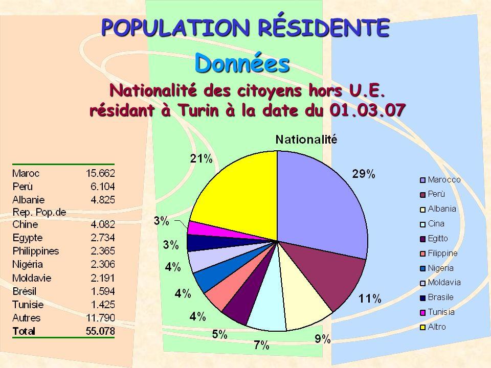 POPULATION RÉSIDENTE Données Nationalité des citoyens hors U.E.
