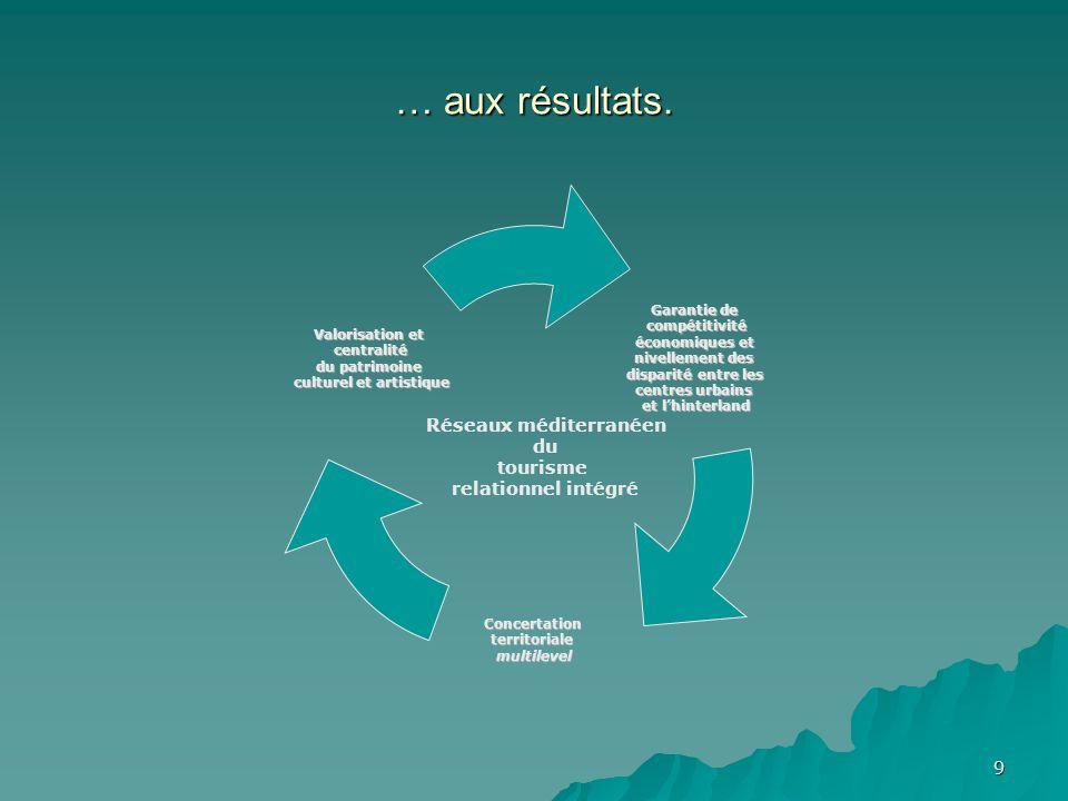 10 Vision générale: TRI (Créativité – Intégration – Échanges) Plateforme de promotion et de valorisation du patrimoine culturel et artistique Instrument garant de la compétitivitééconomique Stratégie de promotion et diffusion de lidentité méditerranéenne