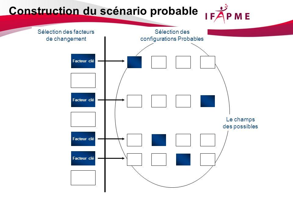 Sélection des facteurs de changement Le champs des possibles Sélection des configurations Probables Facteur clé Construction du scénario probable