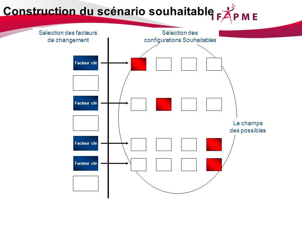 Recensement des facteurs de changement Sélection des facteurs de changement Le champs des possibles Sélection des configurations Souhaitables Facteur clé Construction du scénario souhaitable