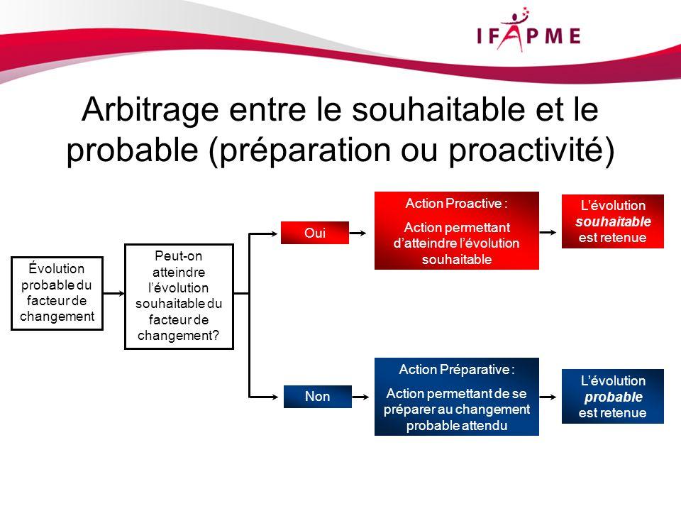 Arbitrage entre le souhaitable et le probable (préparation ou proactivité) Évolution probable du facteur de changement Peut-on atteindre lévolution souhaitable du facteur de changement.