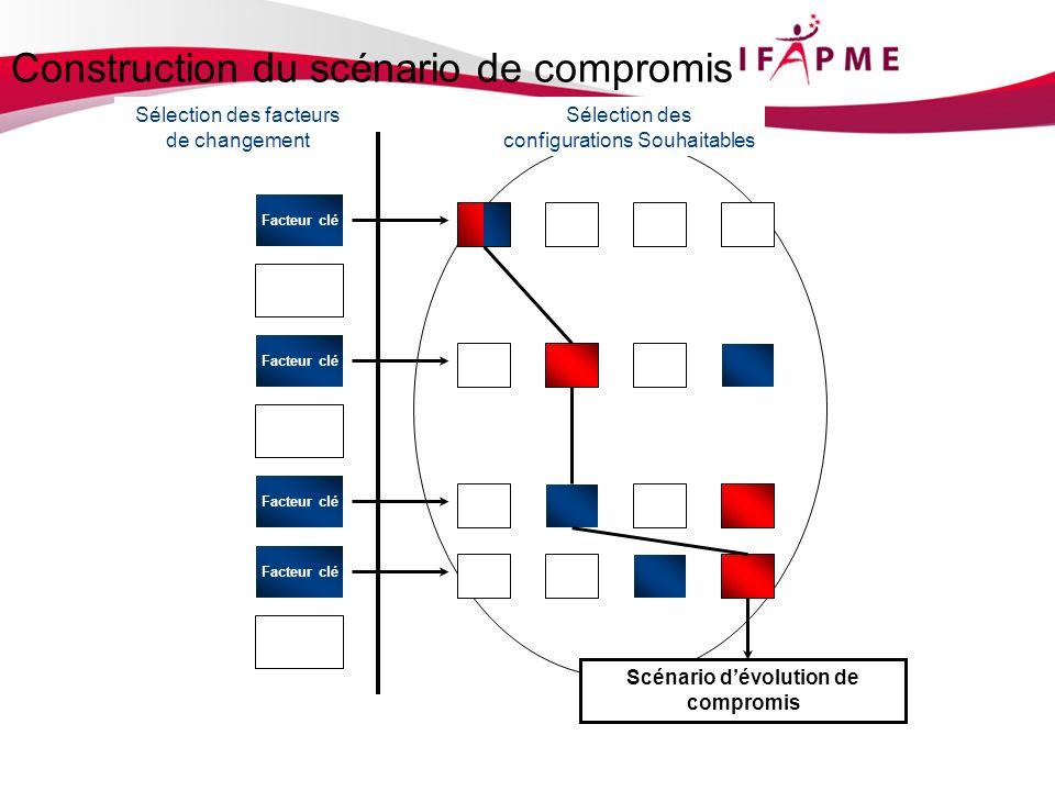 Recensement des facteurs de changement Sélection des facteurs de changement Sélection des configurations Souhaitables Scénario dévolution de compromis Construction du scénario de compromis Facteur clé