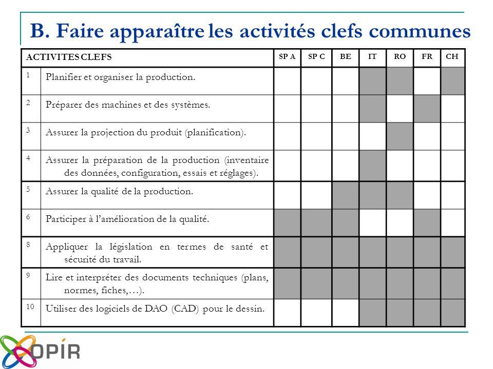 ACTIVITES CLEFS SP ASP CBEITROFRCH 1 Planifier et organiser la production.