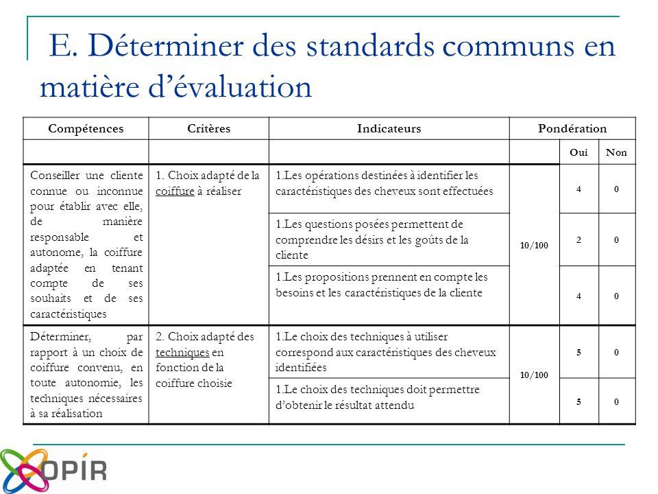E. Déterminer des standards communs en matière dévaluation CompétencesCritèresIndicateurs Pondération OuiNon Conseiller une cliente connue ou inconnue