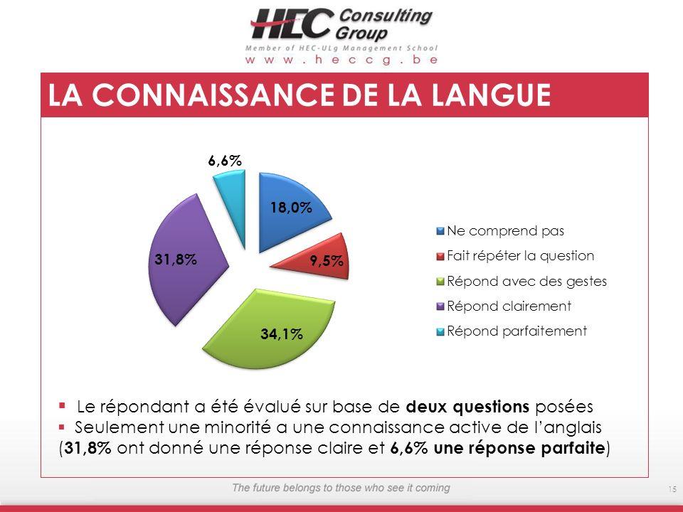 15 LA CONNAISSANCE DE LA LANGUE ANGLAISE Le répondant a été évalué sur base de deux questions posées Seulement une minorité a une connaissance active de langlais ( 31,8% ont donné une réponse claire et 6,6% une réponse parfaite )