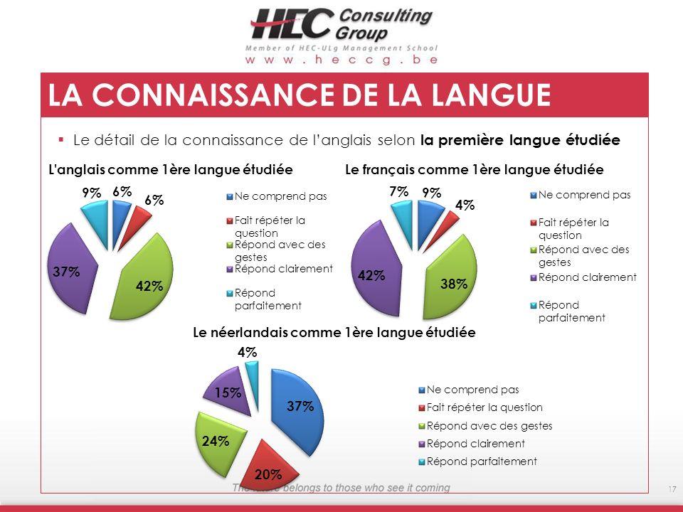 17 LA CONNAISSANCE DE LA LANGUE ANGLAISE Le détail de la connaissance de langlais selon la première langue étudiée