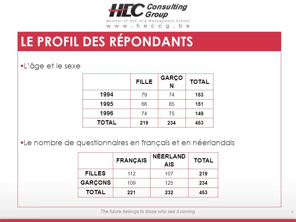 Lâge et le sexe Le nombre de questionnaires en français et en néerlandais 9 LE PROFIL DES RÉPONDANTS FILLE GARÇO N TOTAL 1994 79 74153 1995 66 85151 1996 74 75149 TOTAL 219234453 FRANÇAIS NÉERLAND AIS TOTAL FILLES 112 107219 GARÇONS 109 125234 TOTAL 221232453