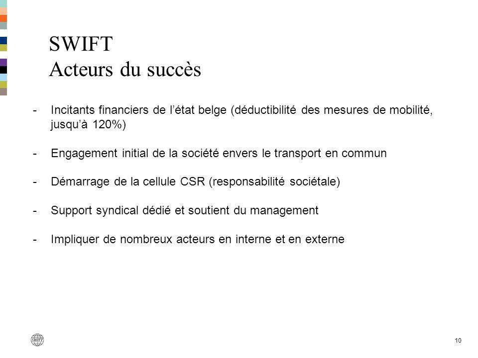 SWIFT Acteurs du succès 10 -Incitants financiers de létat belge (déductibilité des mesures de mobilité, jusquà 120%) -Engagement initial de la société
