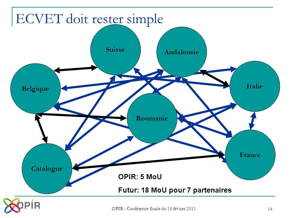 OPIR - Conférence finale du 18 février 2011 14 ECVET doit rester simple Belgique Suisse Catalogne Andalousie Italie France Roumanie OPIR: 5 MoU Futur: