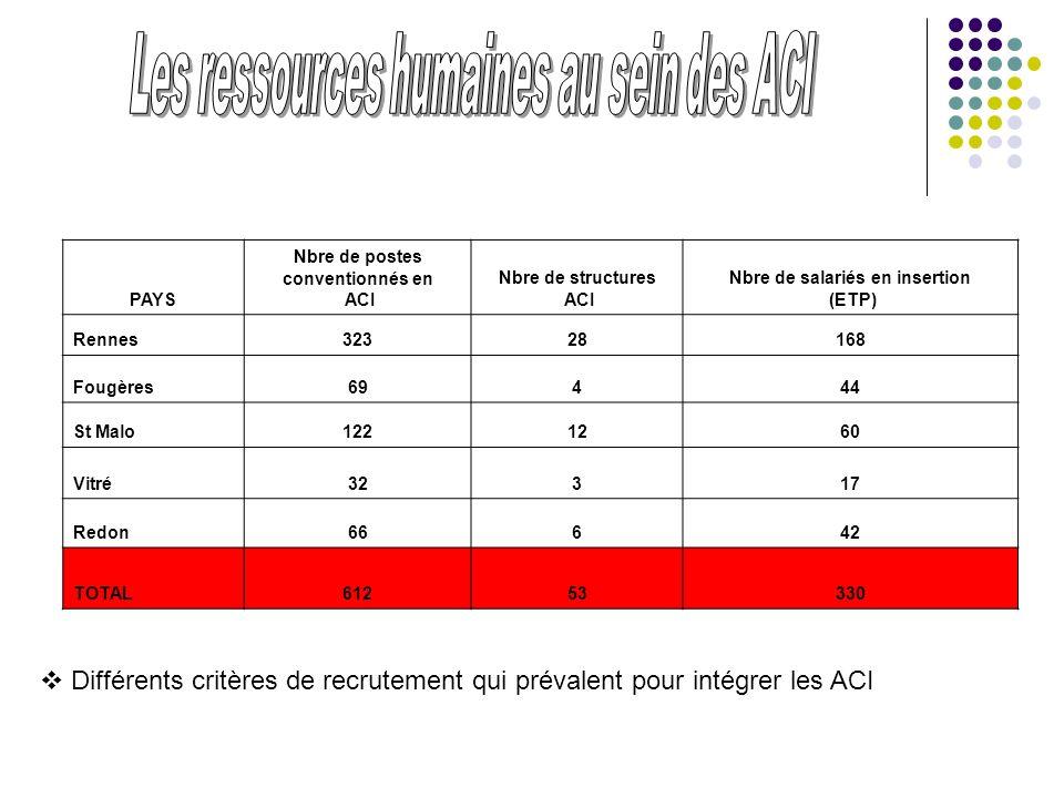 PAYS Nbre de postes conventionnés en ACI Nbre de structures ACI Nbre de salariés en insertion (ETP) Rennes32328168 Fougères69444 St Malo1221260 Vitré3