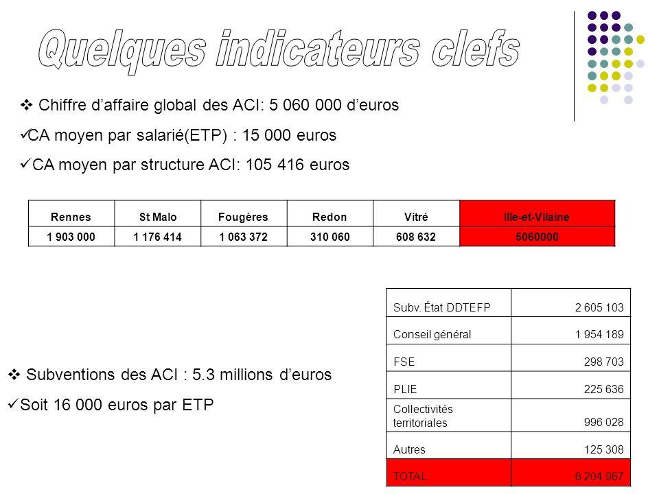 Chiffre daffaire global des ACI: 5 060 000 deuros CA moyen par salarié(ETP) : 15 000 euros CA moyen par structure ACI: 105 416 euros RennesSt MaloFoug
