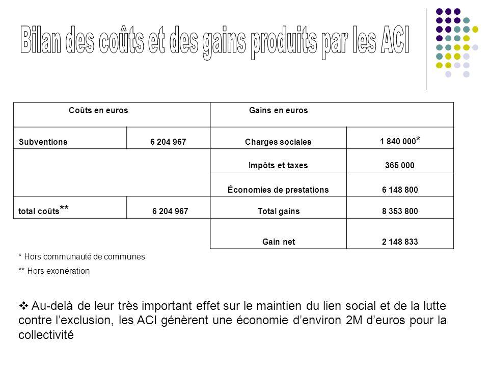 Coûts en euros Gains en euros Subventions6 204 967Charges sociales 1 840 000 * Impôts et taxes365 000 Économies de prestations6 148 800 total coûts **