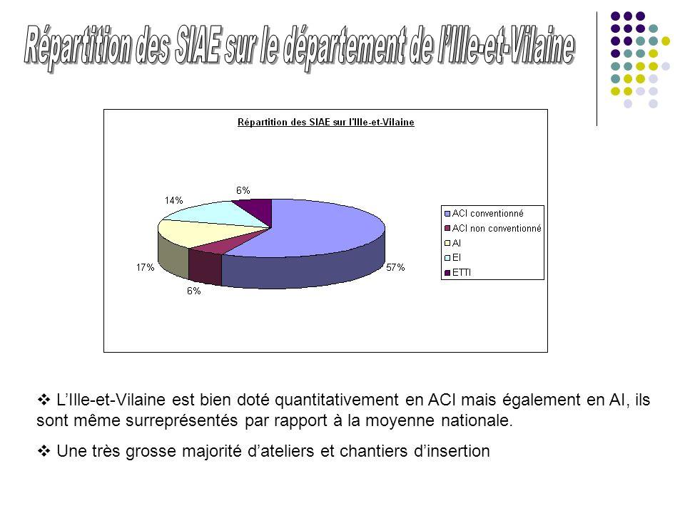 LIlle-et-Vilaine est bien doté quantitativement en ACI mais également en AI, ils sont même surreprésentés par rapport à la moyenne nationale. Une très