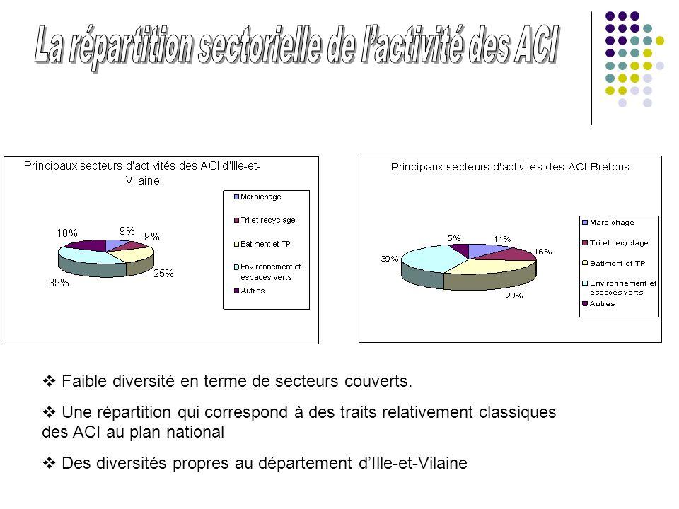 Faible diversité en terme de secteurs couverts. Une répartition qui correspond à des traits relativement classiques des ACI au plan national Des diver
