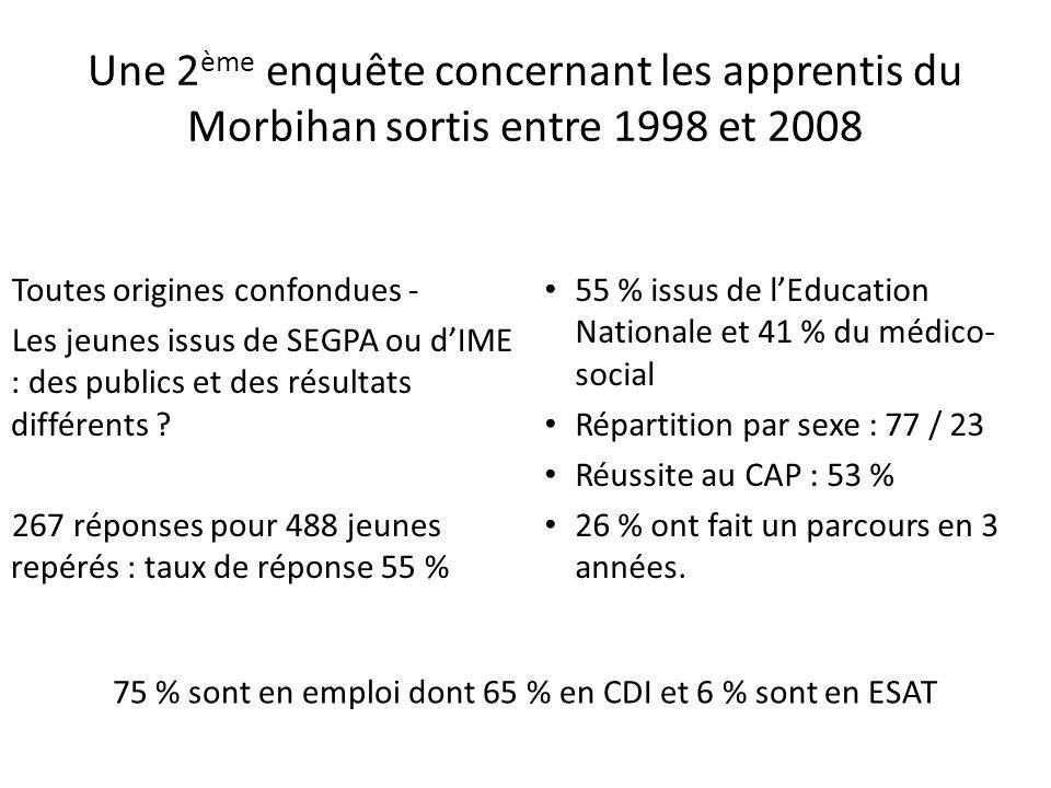 Une 2 ème enquête concernant les apprentis du Morbihan sortis entre 1998 et 2008 Toutes origines confondues - Les jeunes issus de SEGPA ou dIME : des publics et des résultats différents .