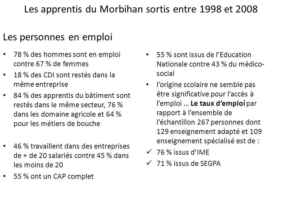 Les apprentis du Morbihan sortis entre 1998 et 2008 Les personnes en emploi 78 % des hommes sont en emploi contre 67 % de femmes 18 % des CDI sont restés dans la même entreprise 84 % des apprentis du bâtiment sont restés dans le même secteur, 76 % dans les domaine agricole et 64 % pour les métiers de bouche 46 % travaillent dans des entreprises de + de 20 salariés contre 45 % dans les moins de 20 55 % ont un CAP complet 55 % sont issus de lEducation Nationale contre 43 % du médico- social lorigine scolaire ne semble pas être significative pour laccès à lemploi … Le taux demploi par rapport à lensemble de léchantillon 267 personnes dont 129 enseignement adapté et 109 enseignement spécialisé est de : 76 % issus dIME 71 % issus de SEGPA