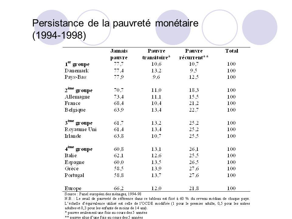 Persistance de la pauvreté monétaire (1994-1998)