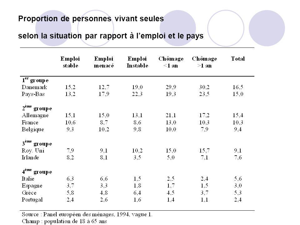 Proportion de personnes vivant seules selon la situation par rapport à lemploi et le pays