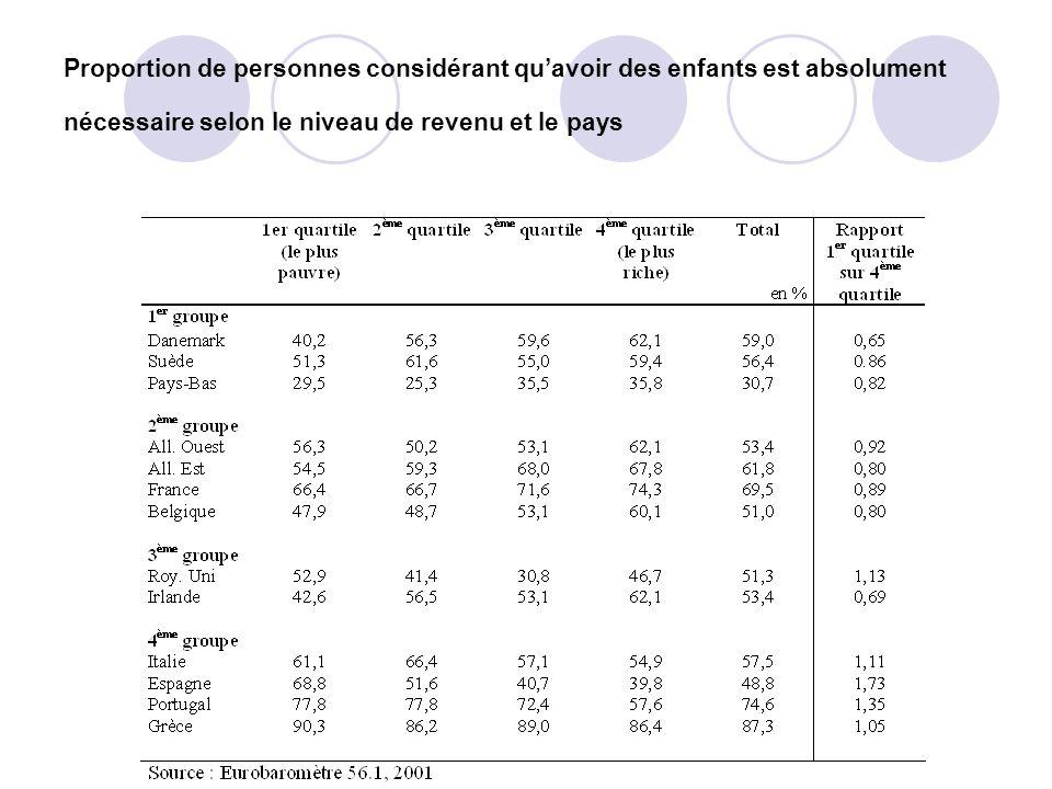Proportion de personnes considérant quavoir des enfants est absolument nécessaire selon le niveau de revenu et le pays