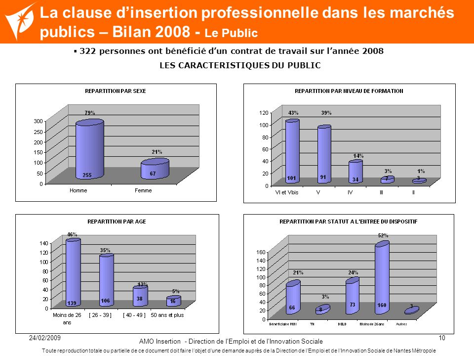 24/02/2009 AMO Insertion - Direction de l'Emploi et de l'Innovation Sociale 10 Nom de la diapositive La clause dinsertion professionnelle dans les mar