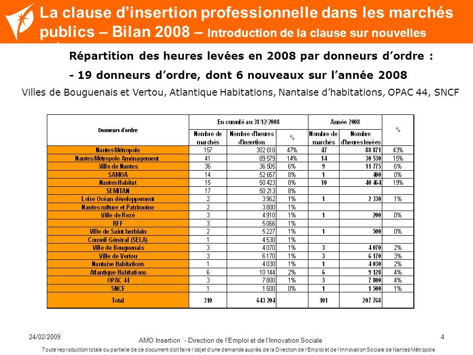 24/02/2009 AMO Insertion - Direction de l'Emploi et de l'Innovation Sociale 4 Nom de la diapositive La clause dinsertion professionnelle dans les marc