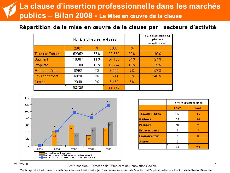 24/02/2009 AMO Insertion - Direction de l'Emploi et de l'Innovation Sociale 7 Nom de la diapositive La clause dinsertion professionnelle dans les marc