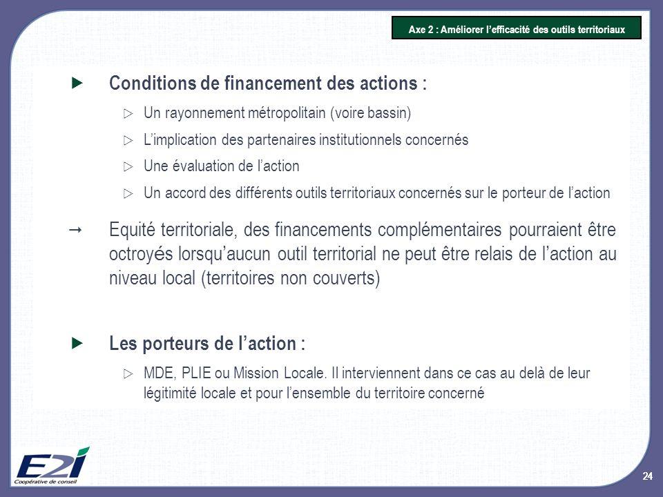 24 Axe 2 : Améliorer lefficacité des outils territoriaux Conditions de financement des actions : Un rayonnement métropolitain (voire bassin) Limplicat