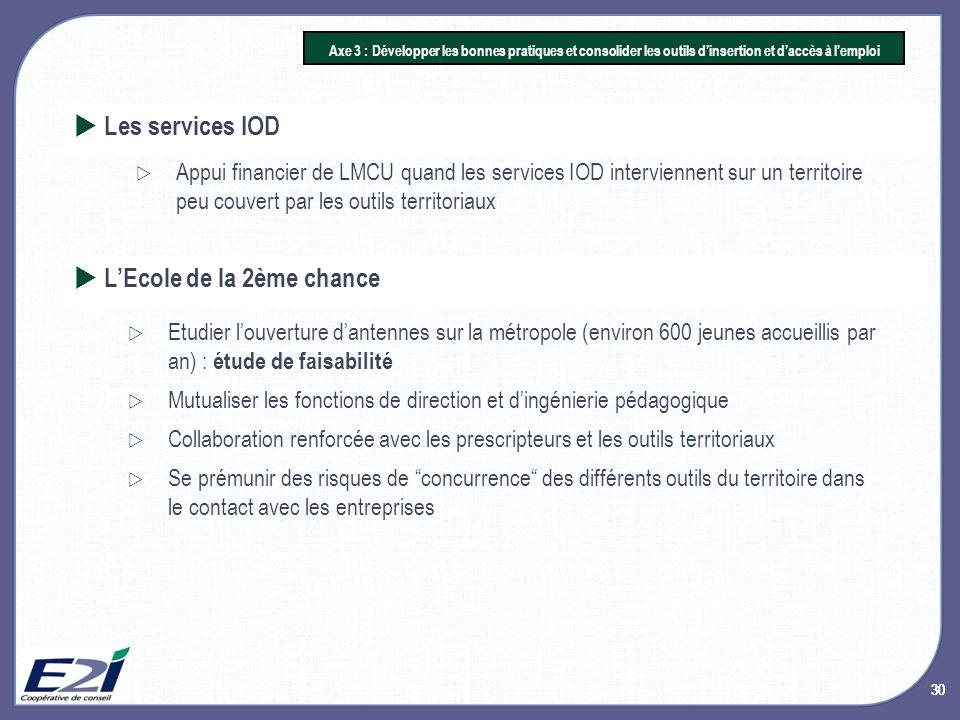 30 Axe 3 : Développer les bonnes pratiques et consolider les outils dinsertion et daccès à lemploi Appui financier de LMCU quand les services IOD inte