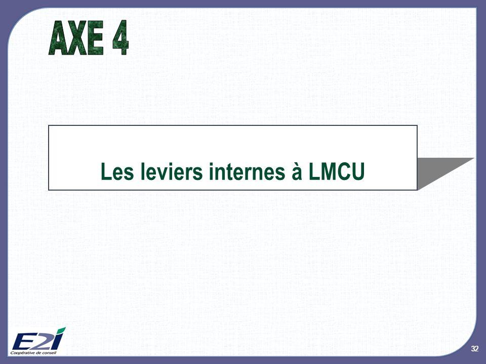 32 Les leviers internes à LMCU