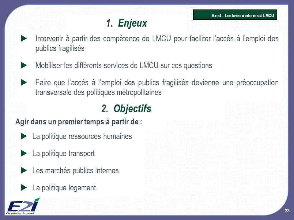 33 1.Enjeux Axe 4 : Les leviers internes à LMCU 2.Objectifs La politique ressources humaines La politique transport Les marchés publics internes La po