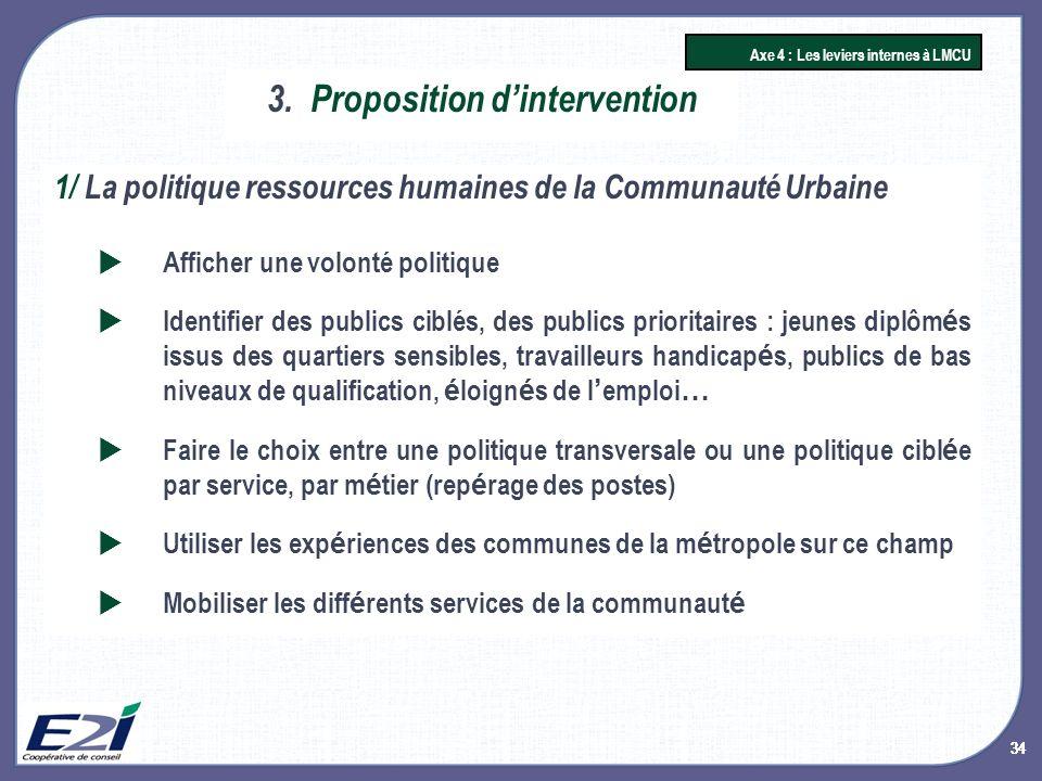 34 3.Proposition dintervention Axe 4 : Les leviers internes à LMCU 1/ La politique ressources humaines de la Communauté Urbaine Afficher une volonté p