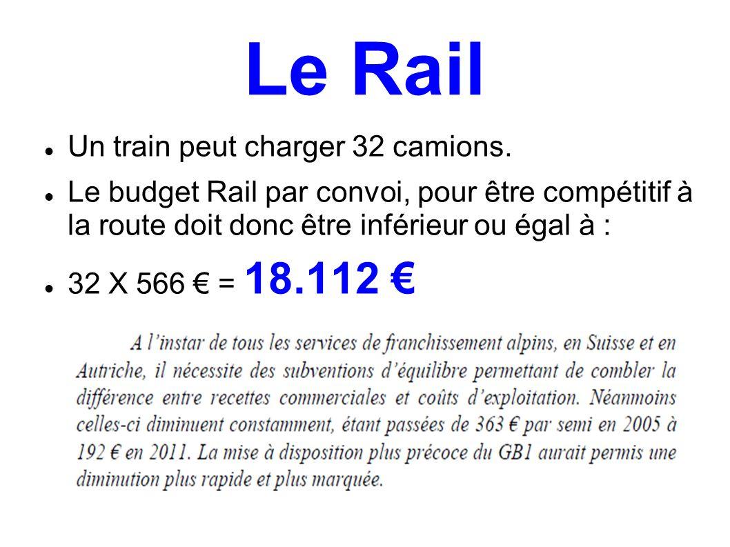 Le Rail Un train peut charger 32 camions. Le budget Rail par convoi, pour être compétitif à la route doit donc être inférieur ou égal à : 32 X 566 = 1