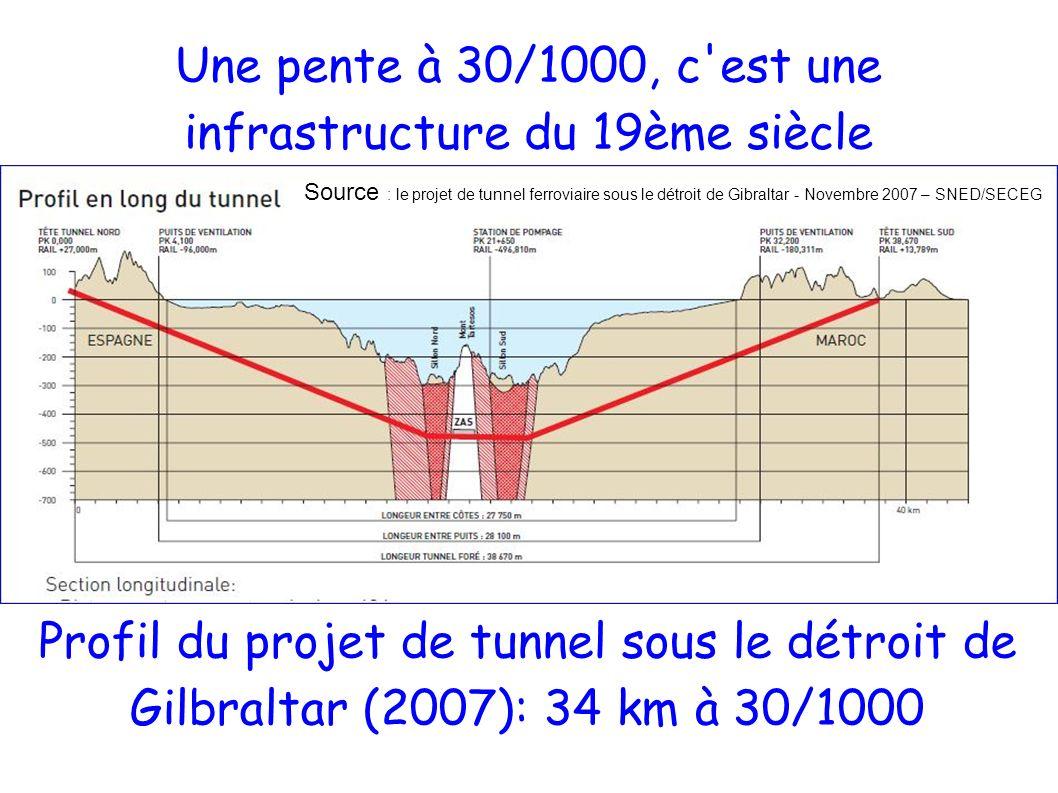 Une pente à 30/1000, c est une infrastructure du 19ème siècle Profil du projet de tunnel sous le détroit de Gilbraltar (2007): 34 km à 30/1000 Source : le projet de tunnel ferroviaire sous le détroit de Gibraltar - Novembre 2007 – SNED/SECEG